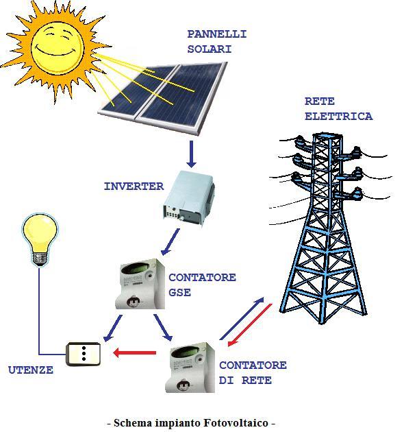 pF_schema-impianto-fotovoltaico